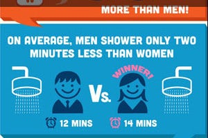 "Are men and women ""wired differently"" when it comes to bathroom habits?"