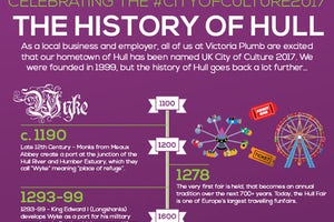 The History of Hull
