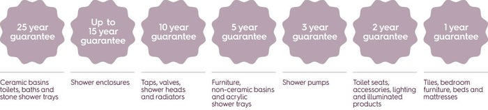 Our product guarantees