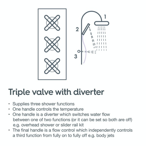 Matrix oval triple thermostatic shower valve with diverter