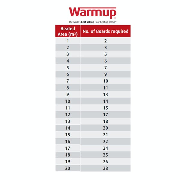Warmup Underfloor heating insulation board